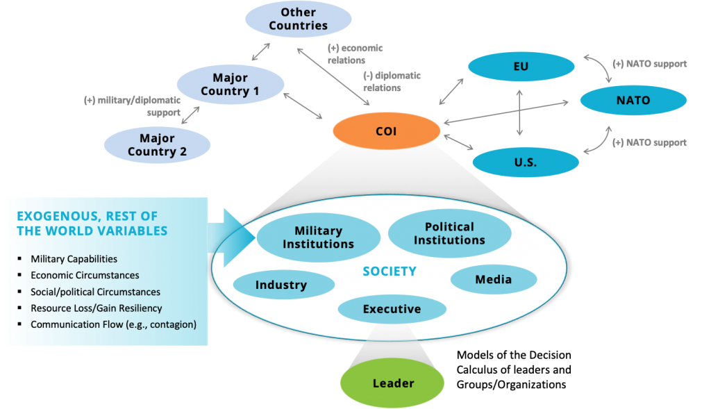 Graph describing DYMATICA model. Society encompasses industry, military institutions, political institutions, media, the executive, and all other world variables. Depending on a course of action taken by the US government, the EU, US, NATO, and other countries have some likelihood to respond in a predictable manner. This prediction is possible through models and systems such as DYMATICA.