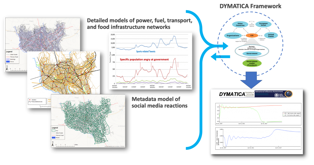 Detailed models of power, fuel, transport, and food infrastructure networks. Metadata model of social media reactions. These graphs are sourced from data from the DYMATICA model.