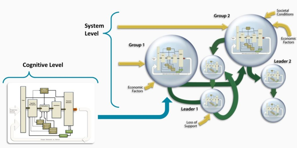Dymatica Modeling Process at the cognitive and system level
