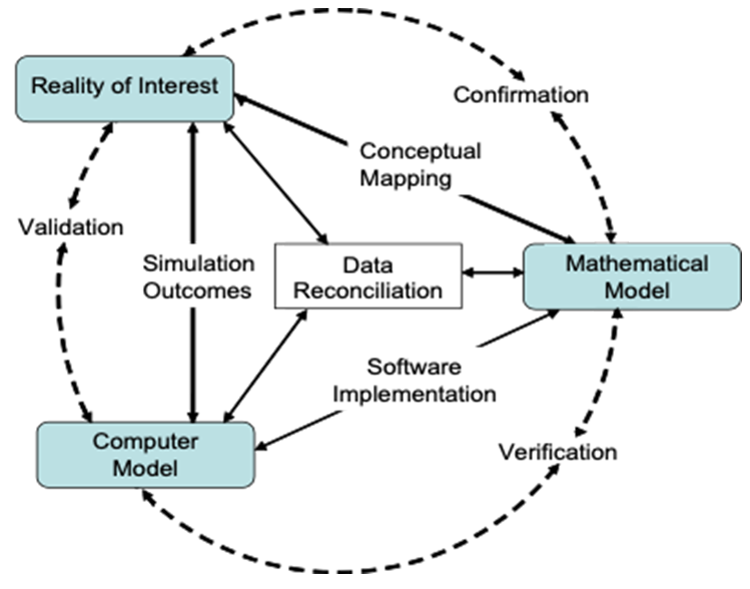 Model showing the circular relationship between the Reality of Interest, Computer Model, and Mathematical Model.