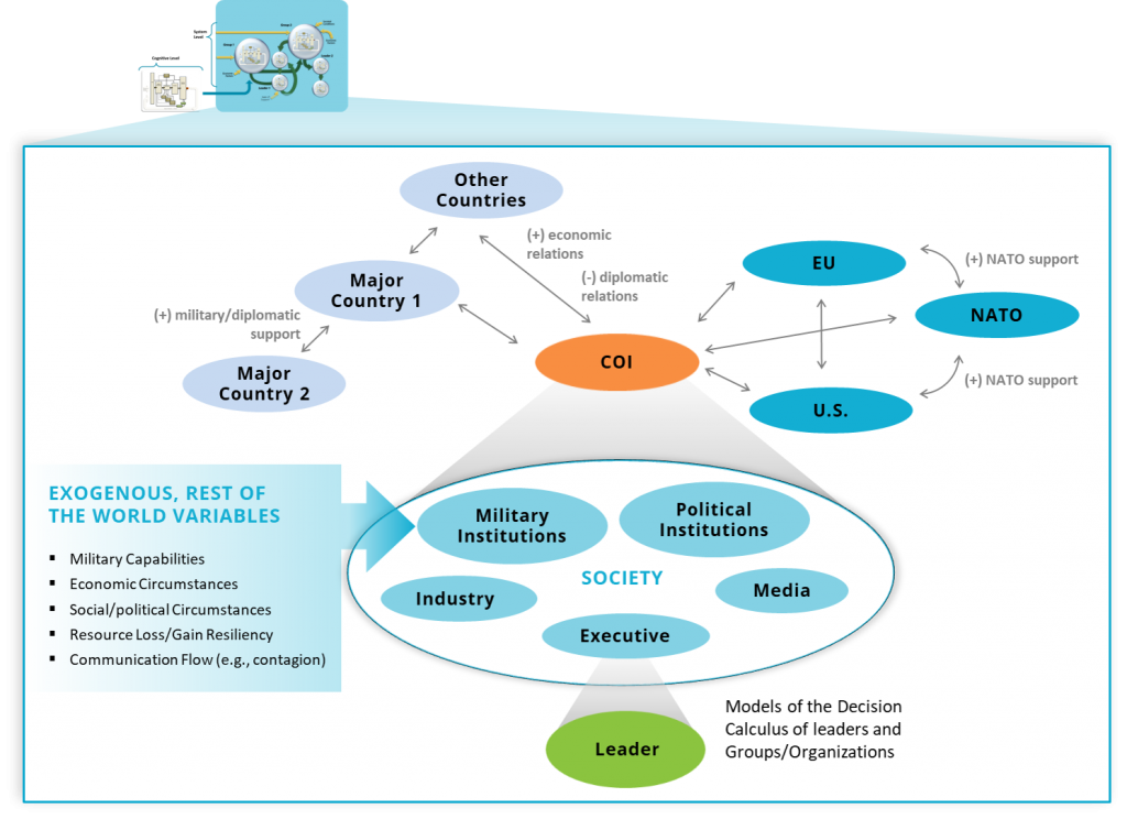 Dymatica Modeling Process Spheres of influence