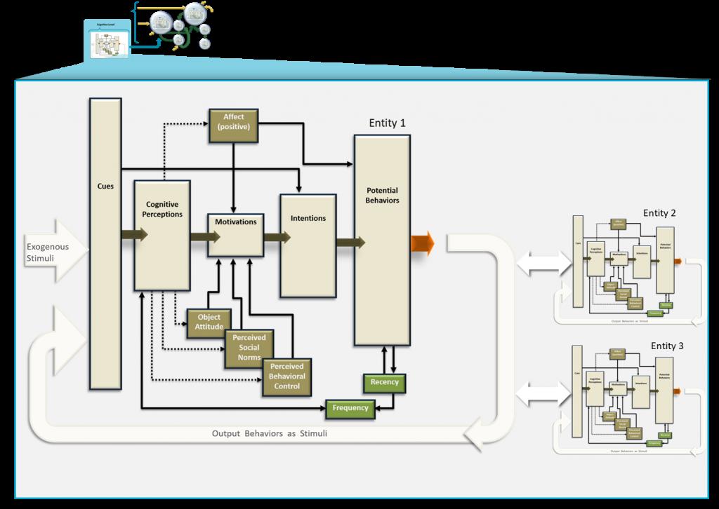 Dymatica Modeling Process Multi Level entities
