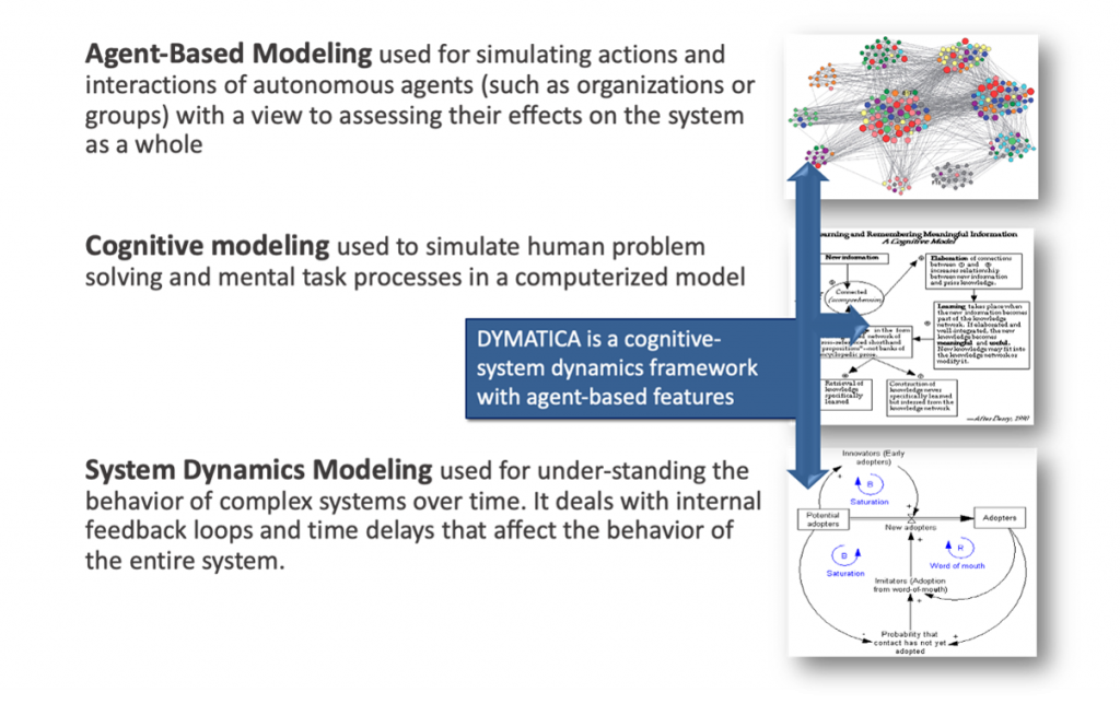 Agent Based Modeling used for simulating actions and interactions of autonomous agents (such as organizations or groups) with a view to assessing their effects on the system as a whole. Cognitive modeling used to simulate human problem solving and mental task processes in a computerized model. DYMATICA is a cognitive- system dynamics framework with agents-based features. System Dynamics Modeling used for under--standing the behavior of complex systems over time. It deals with internal feedback loops and time delays that affect the behavior of the entire system.