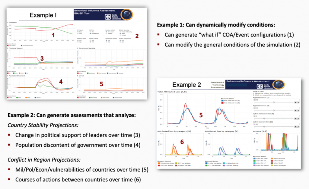 """Example 1: Can dynamically modify conditions: can generate """"what if"""" COA/Event configurations (1). Can modify the general conditions of the simulation (2). Example 2: Can generate assessments that analyze: Country Stability Projections: Change political support of leaders overtime (3). Population discontent of government over time (4).  Conflict Region Projections: Mil/Pol/Econ/vulnerabilities of countries over time (5). Courses of actions between countries over time (6)"""