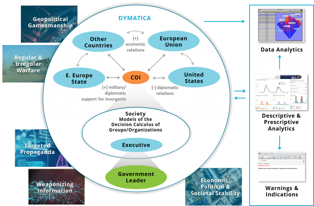 DYMATICA Model outlining how other countries may react to a policy decision made by the US.