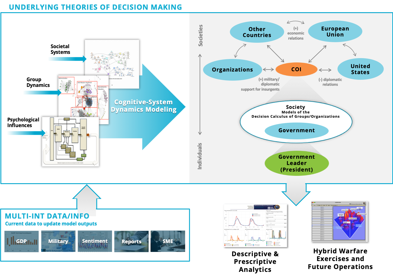 Underlying Theories of Decision Making Model