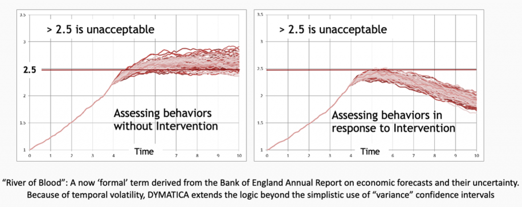 """""""River of Blood"""": A now 'formal' term derived from the Bank of England Annual Report on economic forecasts and their uncertainty. Because of temporal volatility, DYMATICA extends the logic beyond the simplistic use of """"variance"""" confidence intervals"""