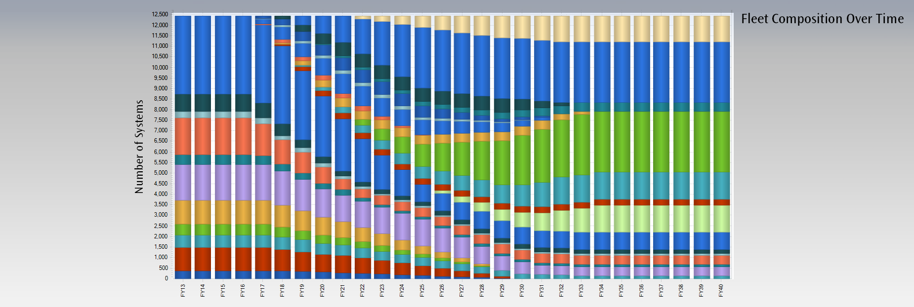Graph showing the Fleet Composition over time.