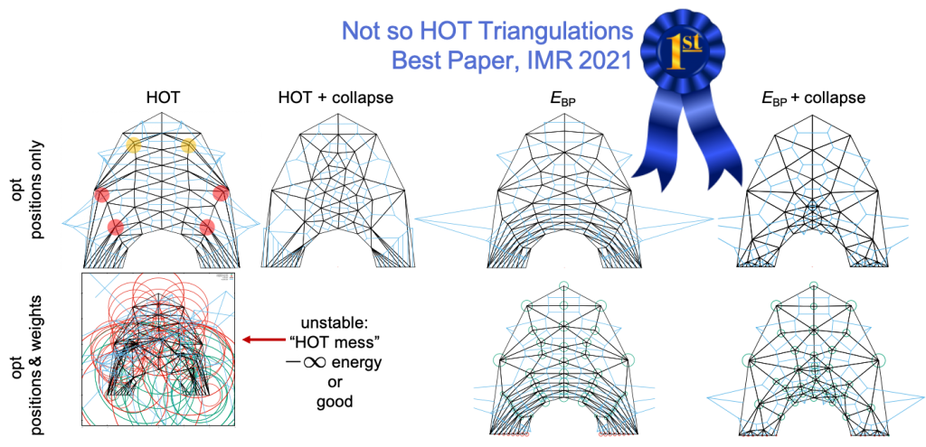 Not so HOT Triangulations, Best Paper IMR 2021