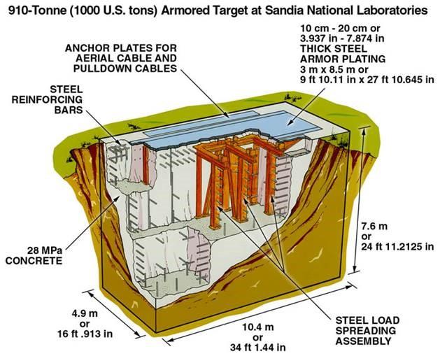 diagram of Hard Target Cross-Section