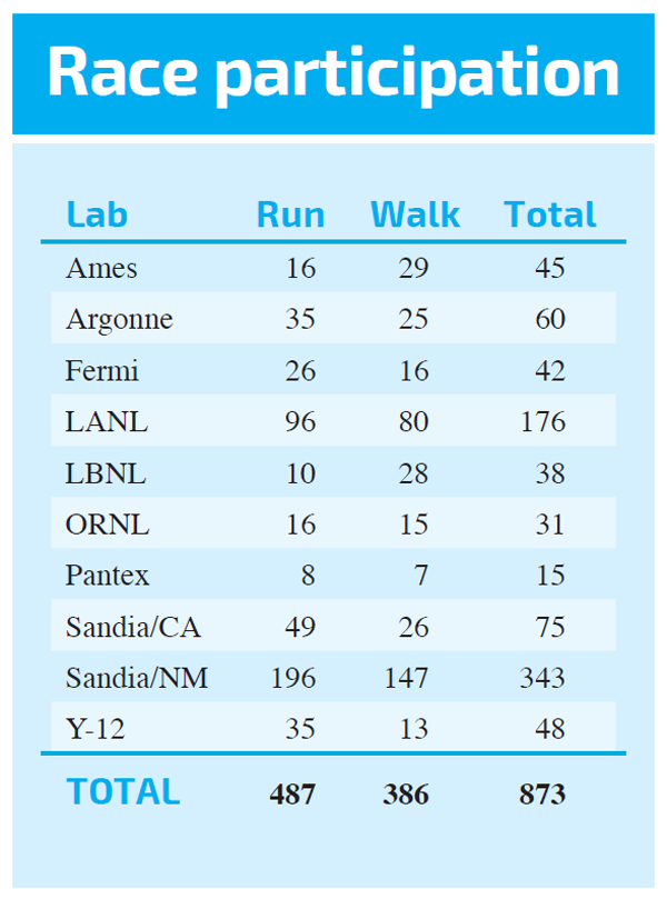 table of race participant numbers by lab