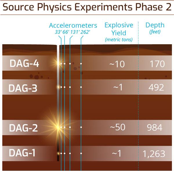 chart showing details of 4 underground tests