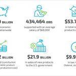 multiple graphs depicting economic impact