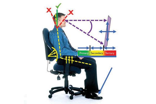 ergonomic work station diagram