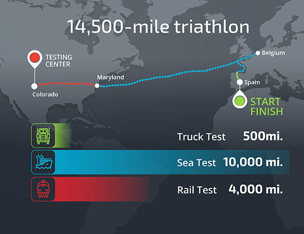 Sandia researchers and partners recently completed a 14,500-mile triathlon-like test to gather data to help confirm transporting spent fuel meets or exceeds safety standards.  (Infographic by Michael Vittitow)
