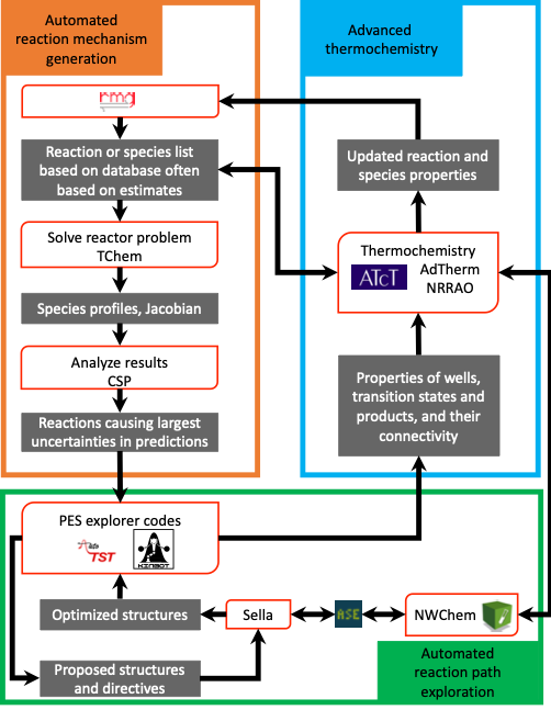 Project Description Workflow